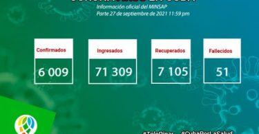 Hoy se confirmaron en Pinar del Río 1 466 casos de COVID-19 de los 6 009 que reportó Cuba