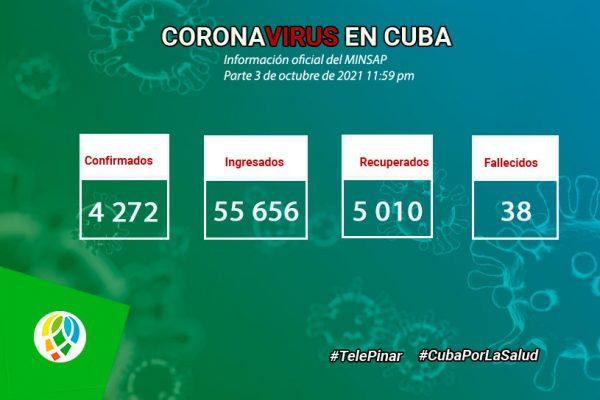 Pinar del Río sube al cierre: 1 283 casos de COVID-19 de los 4 272 que informó Cuba